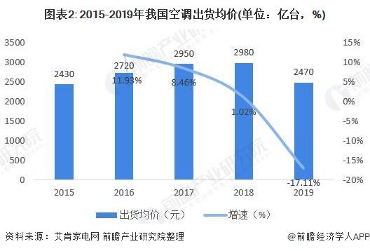 图表2: 2015-2019年我国空调出货均价(单位:亿台,%)