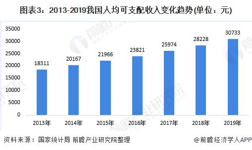 图表3:2013-2019我国人均可支配收入变化趋势(单位:元)