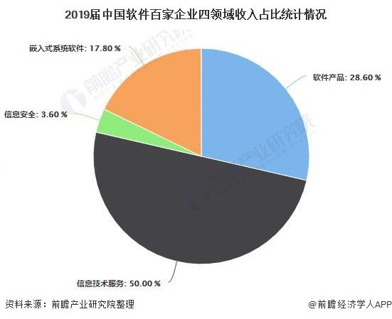 2019届中国软件百家企业四领域收入占比统计情况