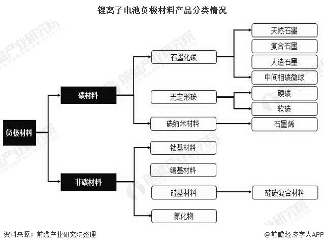 锂离子电池负极材料产品分类情况