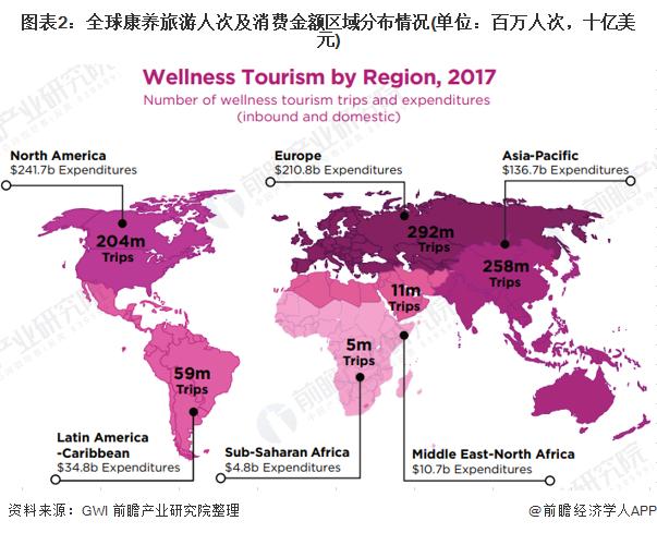 图表2:全球康养旅游人次及消费金额区域分布情况(单位:百万人次,十亿美元)