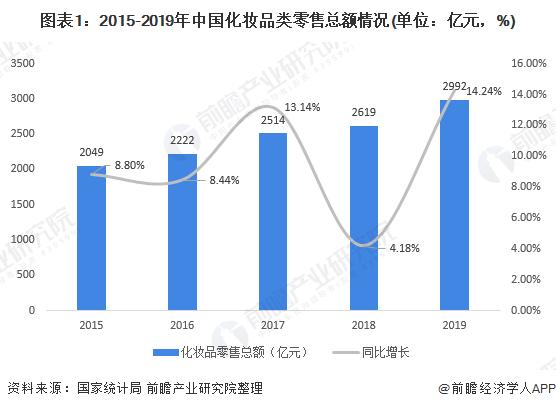 图表1:2015-2019年中国化妆品类零售总额情况(单位:亿元,%)