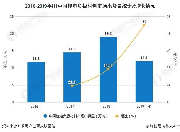2016-2019年H1中国锂电负极材料市场出货量统计及增长情况
