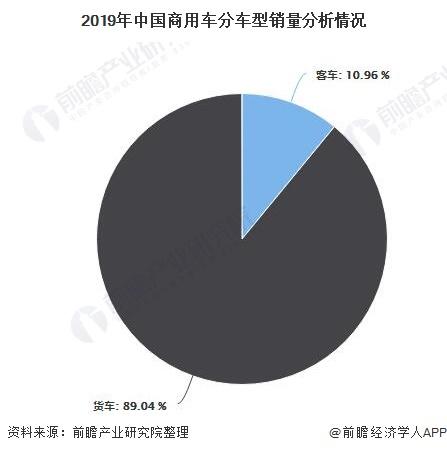 2019年中国商用车分车型销量分析情况