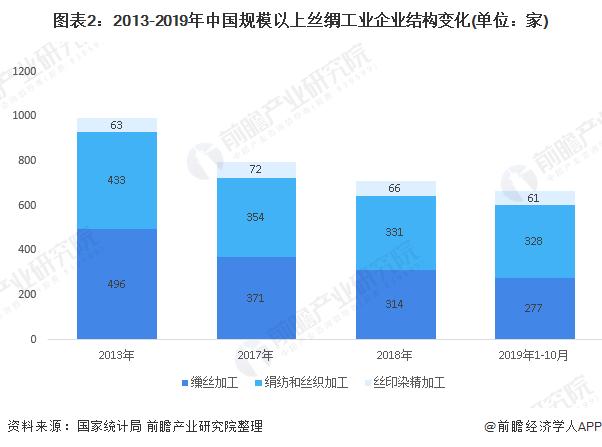 图表2:2013-2019年中国规模以上丝绸工业企业结构变化(单位:家)