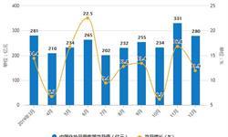 2019年中国化妆品行业市场分析:零售规模接近3000亿 出口量突破20万吨
