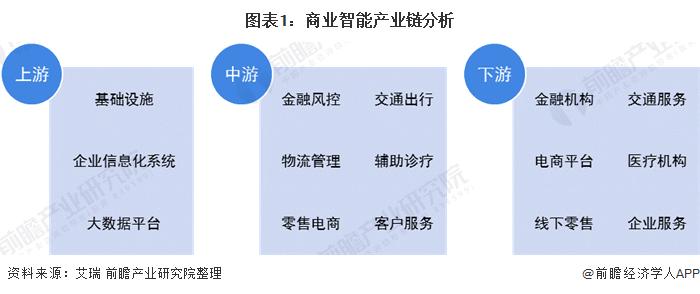 图表1:商业智能产业链分析