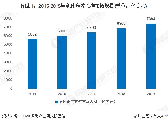 图表1:2015-2019年全球康养旅游市场规模(单位:亿美元)