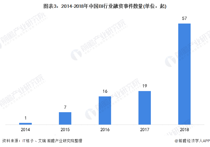 图表3:2014-2018年中国BI行业融资事件数量(单位:起)