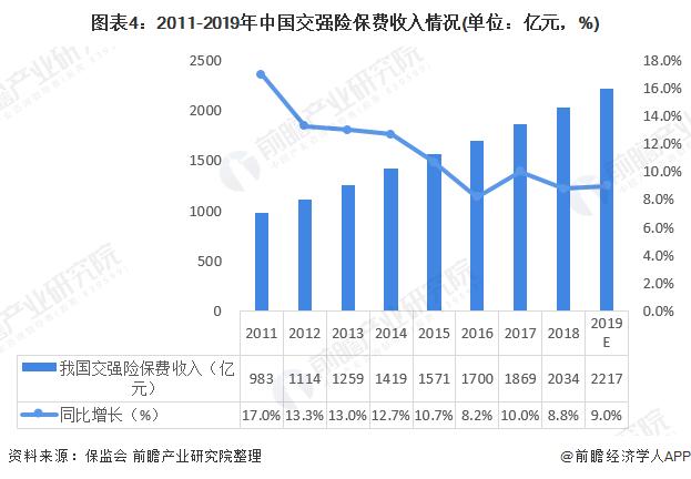 图表4:2011-2019年中国交强险保费收入情况(单位:亿元,%)