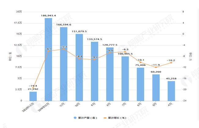 2020年前2月全国工业机器人产量及增长情况图