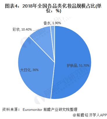 图表4:2018年全国各品类化妆品规模占比(单位:%)