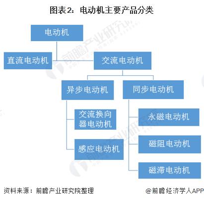 圖表2:電動機主要產品分類
