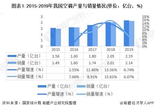 图表1: 2015-2019年我国空调产量与销量情况(单位:亿台,%)
