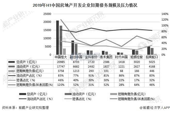 2019年H1中国房地产开发企业短期债务规模及压力情况