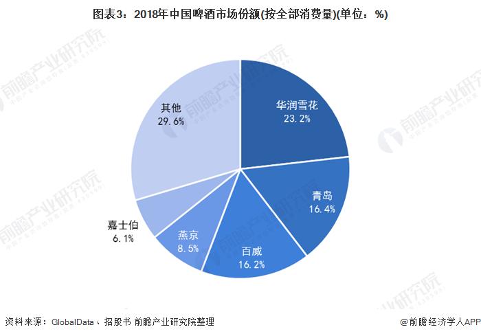 图表3:2018年中国啤酒市场份额(按全部消费量)(单位:%)