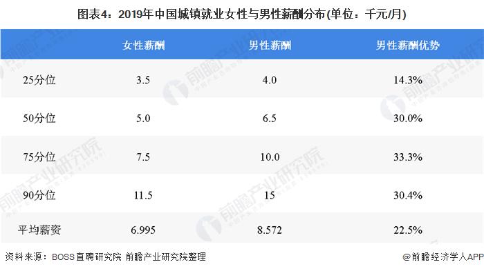 图表4:2019年中国城镇就业女性与男性薪酬分布(单位:千元/月)