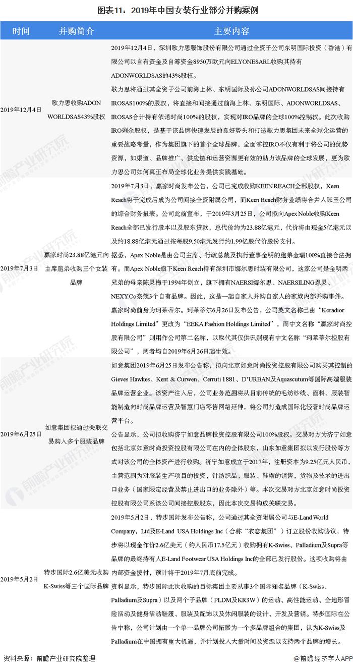 图表11:2019年中国女装行业部分并购案例