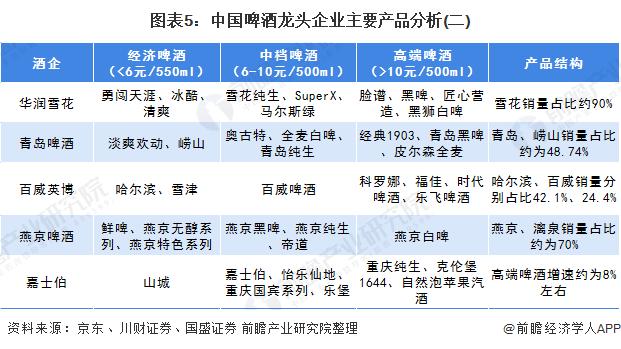 图表5:中国啤酒龙头企业主要产品分析(二)