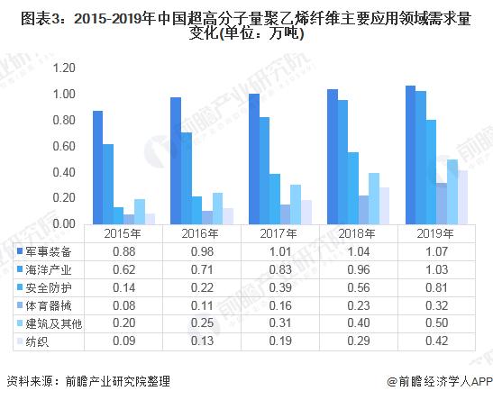 图表3:2015-2019年中国超高分子量聚乙烯纤维主要应用领域需求量变化(单位:万吨)
