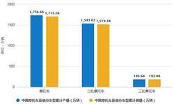2019年中国摩托车行业市场分析:产销量由负转正均超1700万辆 大长江销量位居首位