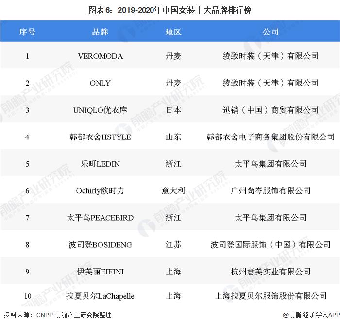 图表6:2019-2020年中国女装十大品牌排行榜