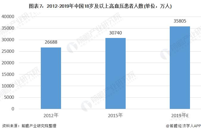 图表7:2012-2019年中国18岁及以上高血压患者人数(单位:万人)