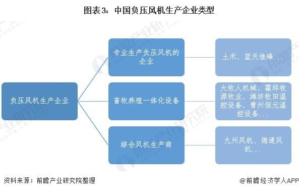 图表3:中国负压风机生产企业类型