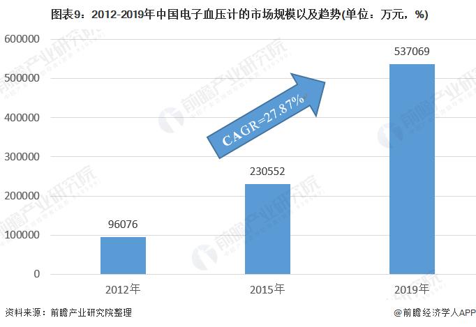 图表9:2012-2019年中国电子血压计的市场规模以及趋势(单位:万元,%)