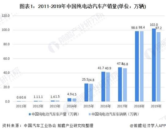 图表1:2011-2019年中国纯电动汽车产销量(单位:万辆)