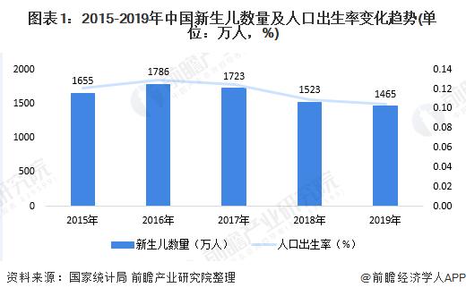 图表1:2015-2019年中国新生儿数量及人口出生率变化趋势(单位:万人,%)
