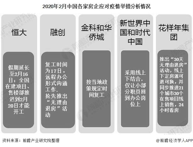 2020年2月中国各家房企应对疫情举措分析情况