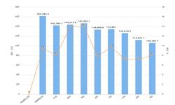 2020年1-2月全国锂离子<em>电池</em>产量及增长情况分析