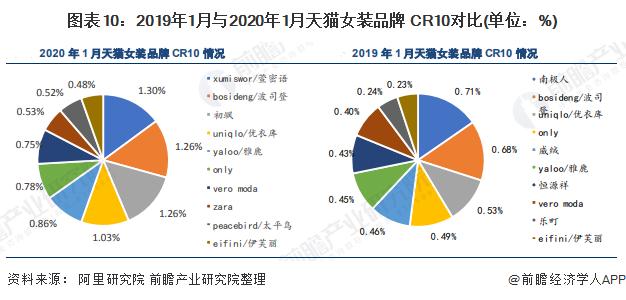 图表10:2019年1月与2020年1月天猫女装品牌 CR10对比(单位:%)