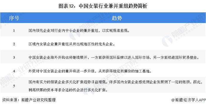 图表12:中国女装行业兼并重组趋势简析