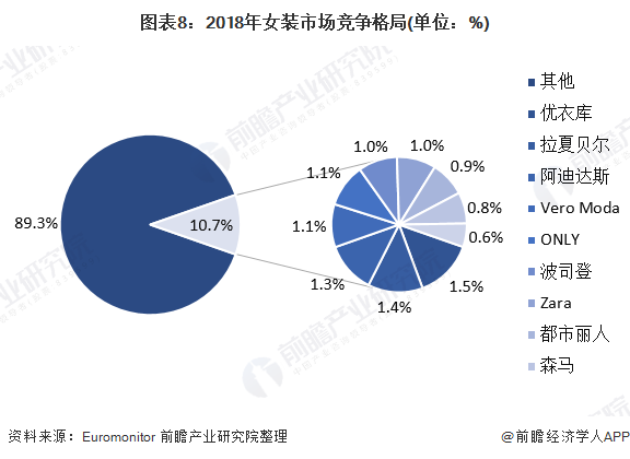图表8:2018年女装市场竞争格局(单位:%)