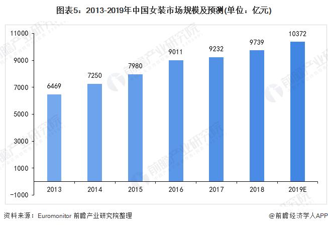 图表5:2013-2019年中国女装市场规模及预测(单位:亿元)