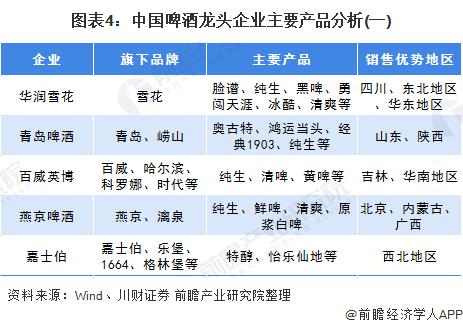 图表4:中国啤酒龙头企业主要产品分析(一)