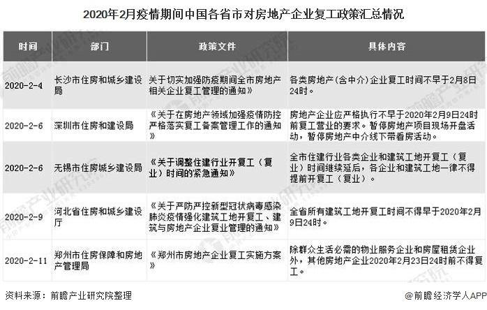 2020年2月疫情期间中国各省市对房地产企业复工政策汇总情况