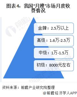 """图表4:我国""""月嫂""""市场月度收费情况"""