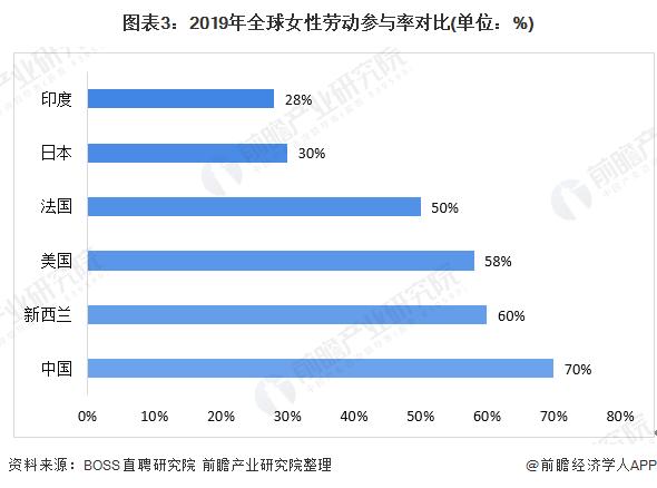 图表3:2019年全球女性劳动参与率对比(单位:%)