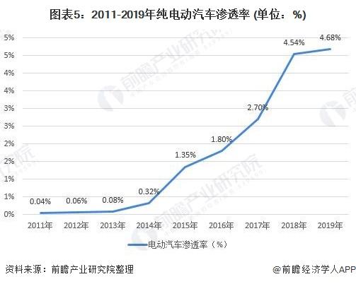图表5:2011-2019年纯电动汽车渗透率 (单位:%)