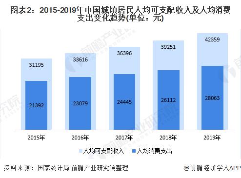 图表2:2015-2019年中国城镇居民人均可支配收入及人均消费支出变化趋势(单位:元)