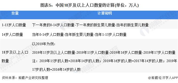 图表5:中国18岁及以上人口数量的计算(单位:万人)