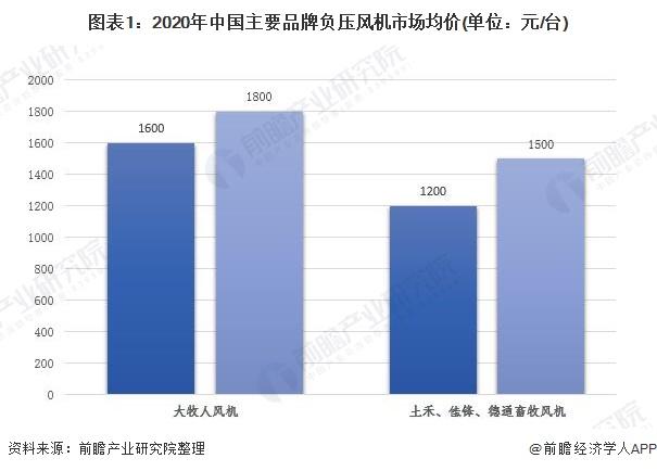 图表1:2020年中国主要品牌负压风机市场均价(单位:元/台)