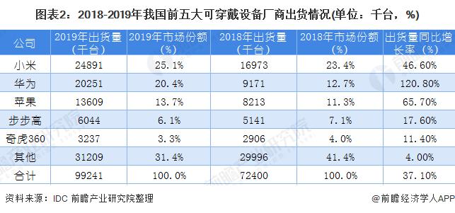 图表2:2018-2019年我国前五大可穿戴设备厂商出货情况(单位:千台,%)
