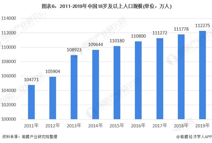 图表6:2011-2019年中国18岁及以上人口规模(单位:万人)