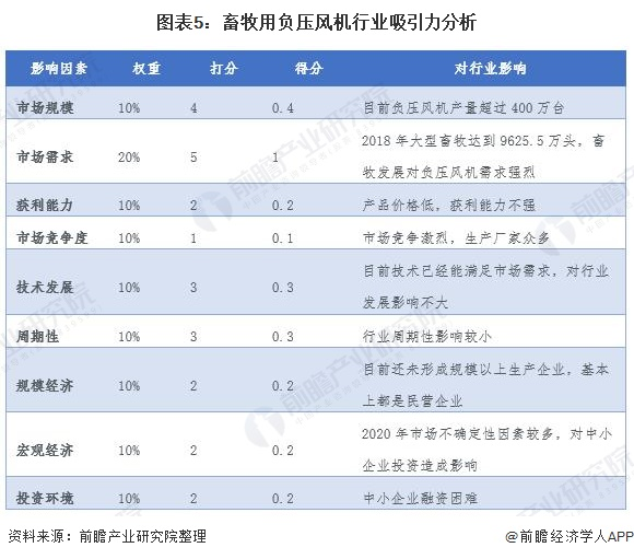 图表5:畜牧用负压风机行业吸引力分析