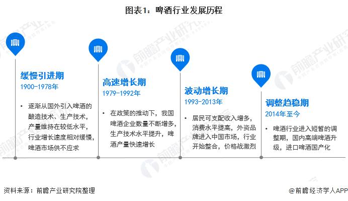图表1:啤酒行业发展历程