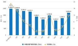 2019年中国空调行业市场分析:产量接近2.2亿台 出口金额突破百亿美元